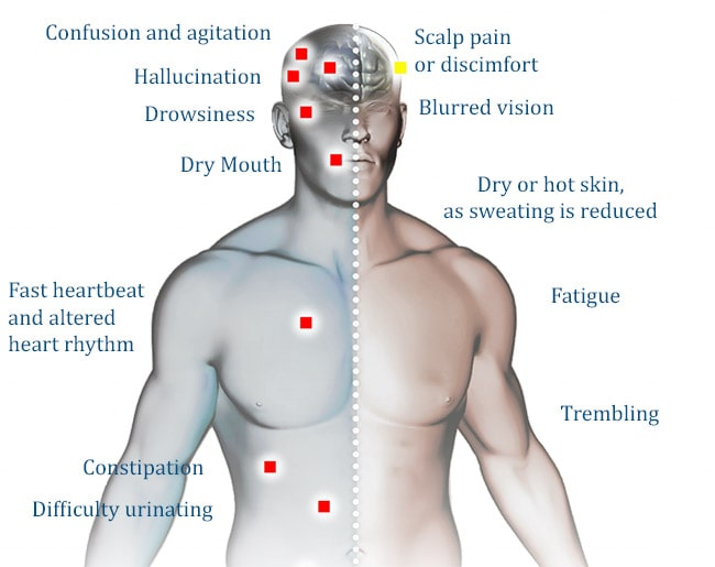 Antimuscarinic effects